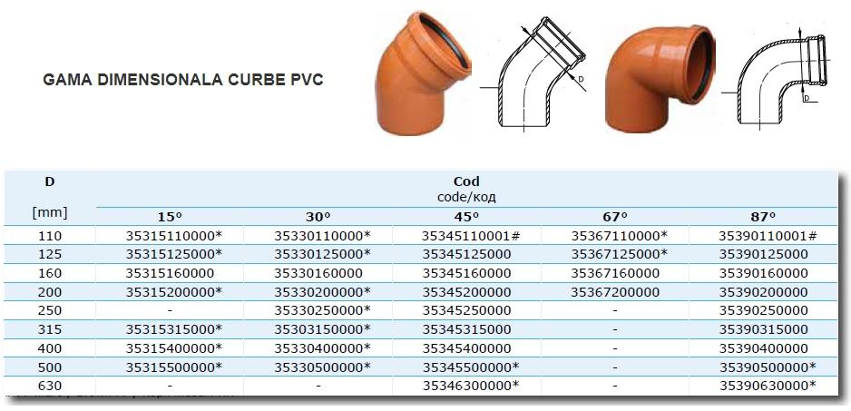 Curba canal 45° PVC