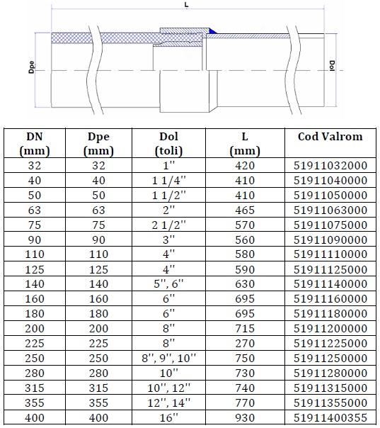 Trecere sudata PEHD/OL PE100 D